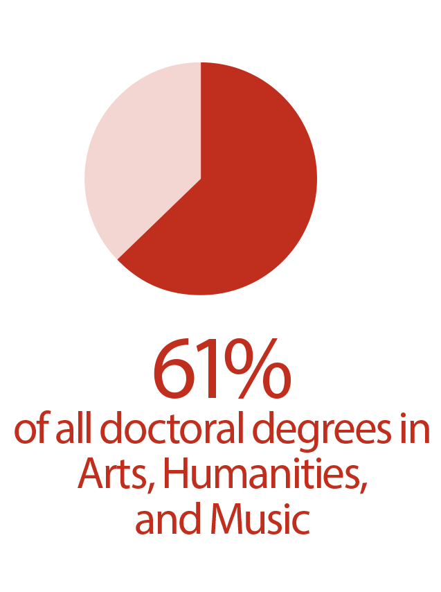 Doctoral-Degrees-Issued-Humanities.png
