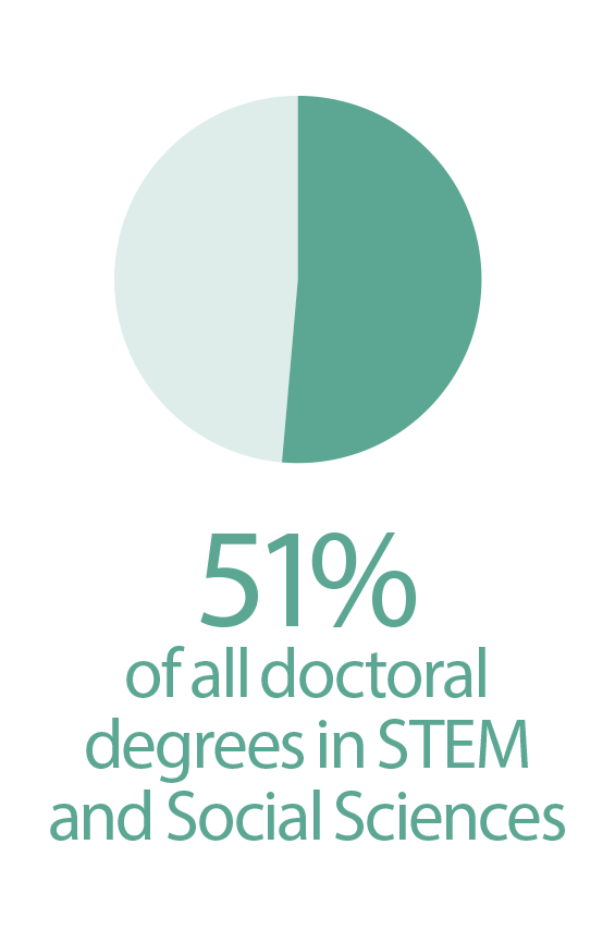 Doctoral-Degrees-Issued-STEM-Social-Science.png
