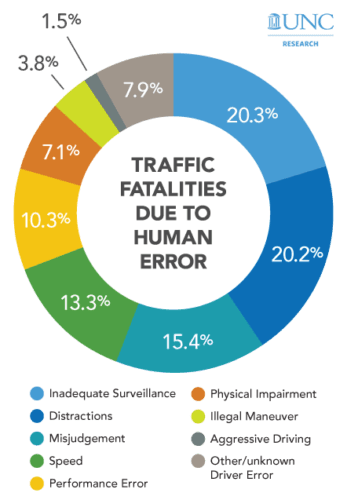 Graphic: Traffic fatalities due to human error
