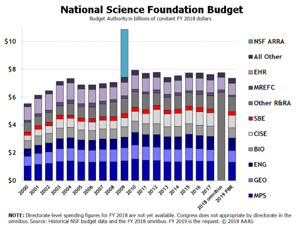 National Science Foundation (NSF) AAU FY19 Funding Brief