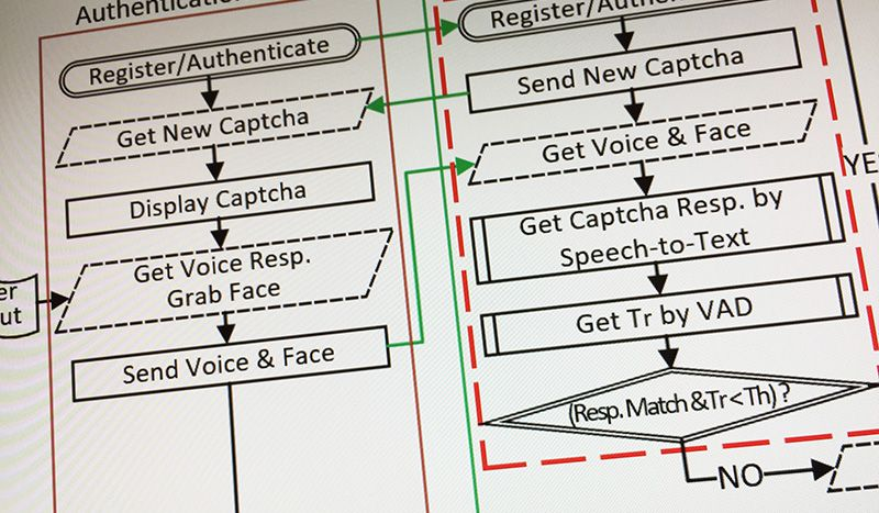 Image shows part of the flow diagram of the Real-Time Captcha