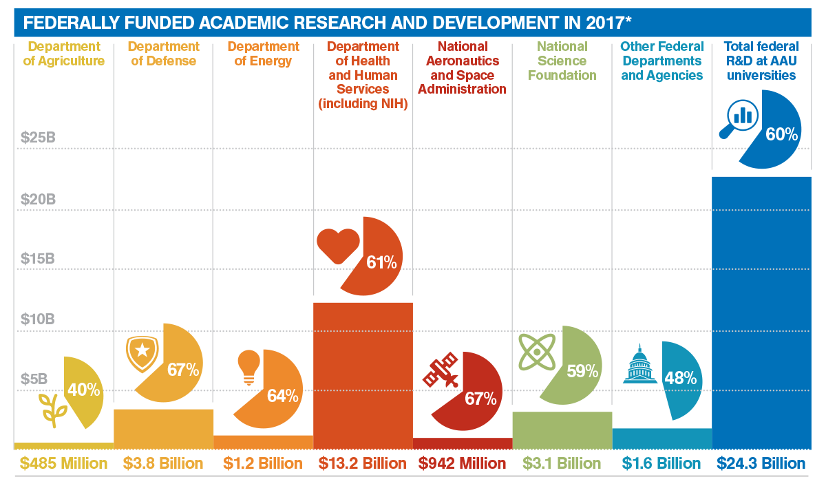 Federally Funded Research