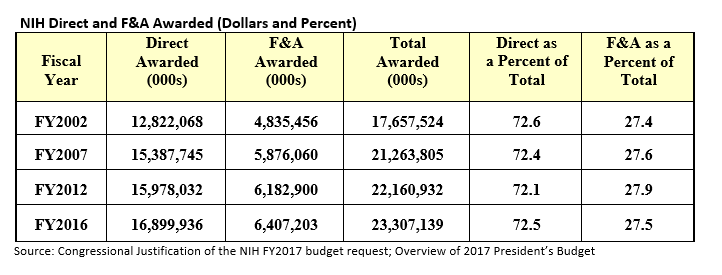 NIH Direct and F&A Awarded (Dollars and Percent)