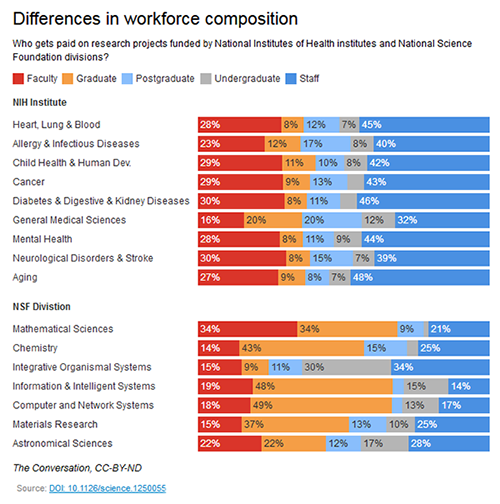 Differences in workforce composition  Who gets paid on research projects funded by National Institutes of Health institutes and National Science Foundation divisions?